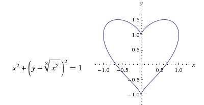 Heart Equation: x^2+(y-(x^2)^(1/3))^2 = 1