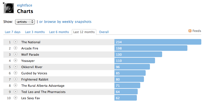 Top 10 artist from my last.fm account